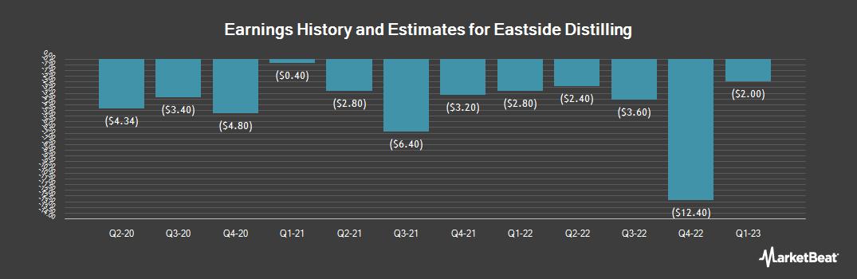 Earnings by Quarter for Eastside Distilling (NASDAQ:EAST)