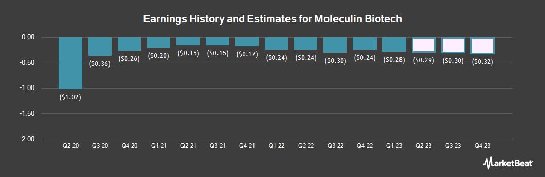 Earnings by Quarter for Moleculin Biotech (NASDAQ:MBRX)