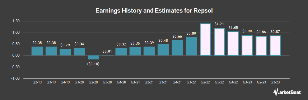 Earnings by Quarter for Repsol (OTCMKTS:REPYY)