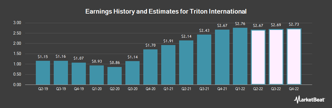 Earnings by Quarter for Triton International (NYSE:TRTN)