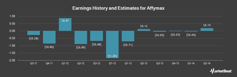 Earnings by Quarter for Affymax (OTCMKTS:AFFY)