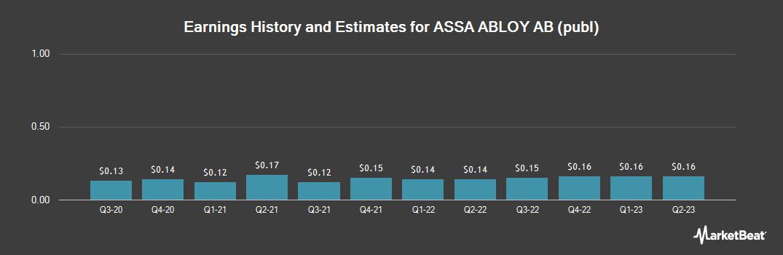 Earnings by Quarter for Assa Abloy (OTCMKTS:ASAZY)