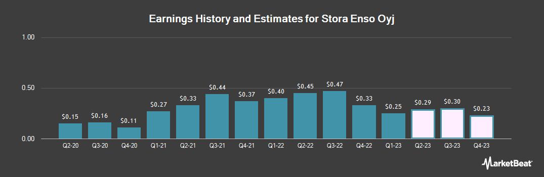 Earnings by Quarter for Stora Enso (OTCMKTS:SEOAY)