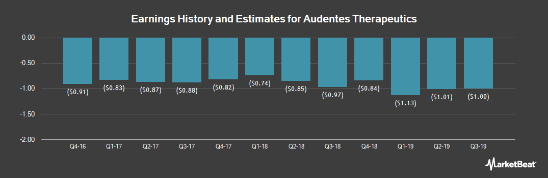 Earnings by Quarter for Audentes Therapeutics (NASDAQ:BOLD)