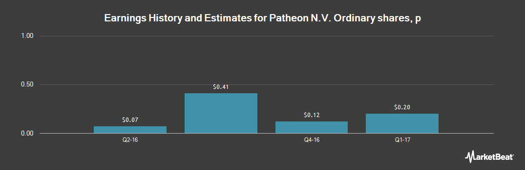 Earnings by Quarter for Patheon N.V. (NYSE:PTHN)
