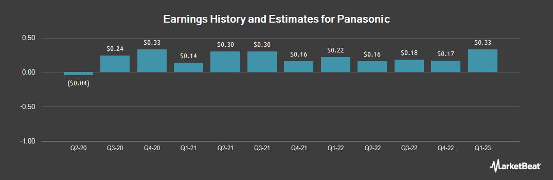 Earnings by Quarter for Panasonic (OTCMKTS:PCRFY)