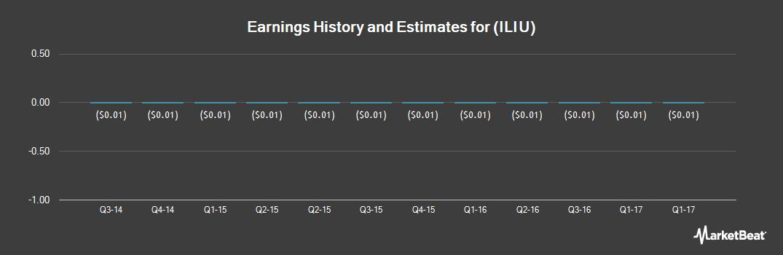 Earnings by Quarter for Interleukin Genetics (OTCMKTS:ILIU)