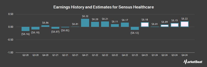 Earnings by Quarter for Sensus Healthcare (NASDAQ:SRTS)