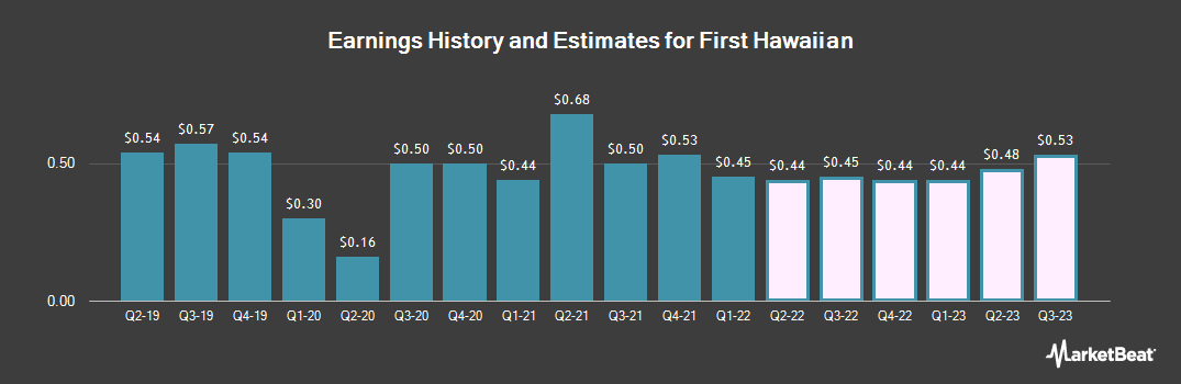 Earnings by Quarter for First Hawaiian Bank (NASDAQ:FHB)
