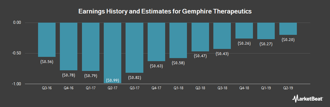 Earnings by Quarter for Gemphire Therapeutics (NASDAQ:GEMP)