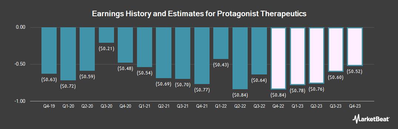 Earnings by Quarter for Protagonist Therapeutics (NASDAQ:PTGX)