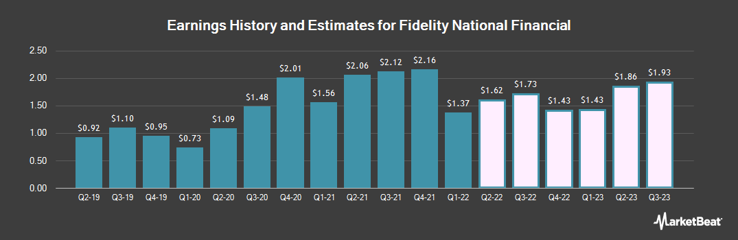 Earnings by Quarter for FNF Group of Fidelity National Financial (NYSE:FNF)