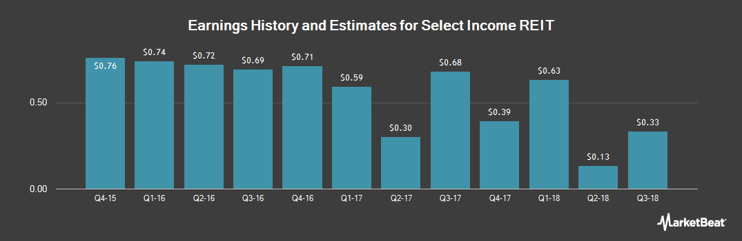 Earnings by Quarter for Select Income REIT (NASDAQ:SIR)