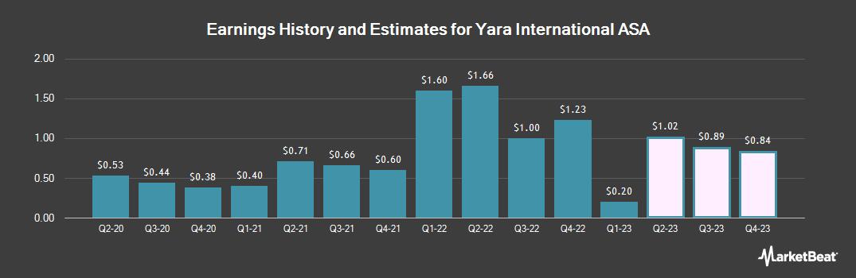 Earnings by Quarter for Yara International ASA (OTCMKTS:YARIY)