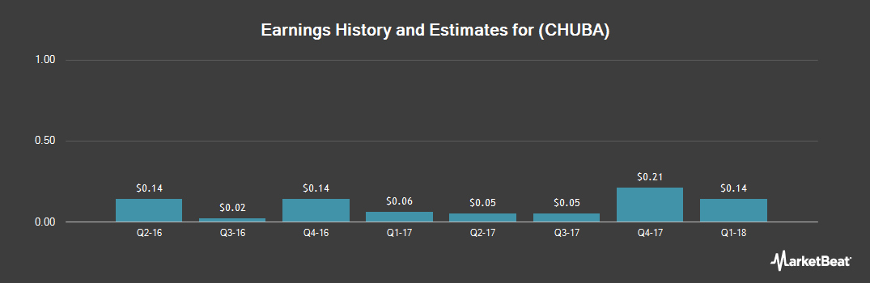 Earnings by Quarter for CommerceHub (NASDAQ:CHUBA)