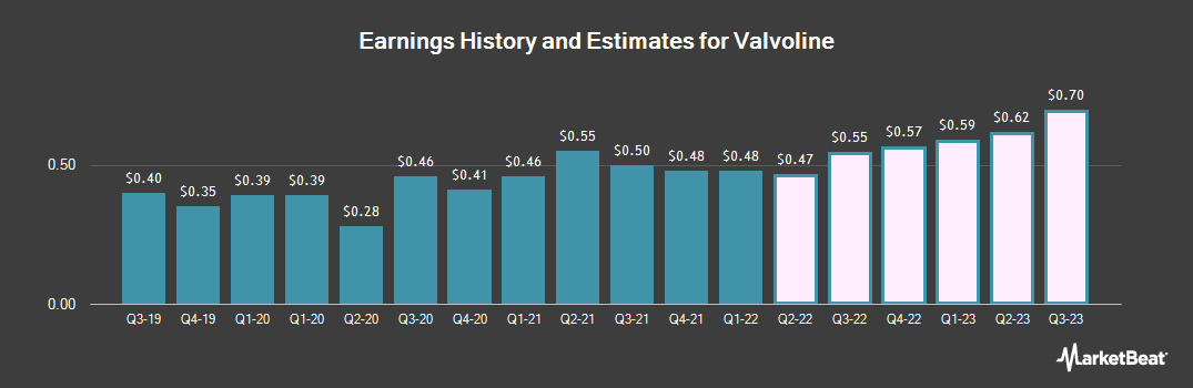 Earnings by Quarter for Valvoline (NYSE:VVV)