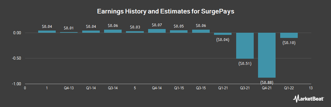 Earnings by Quarter for Synergetics USA (NASDAQ:SURG)