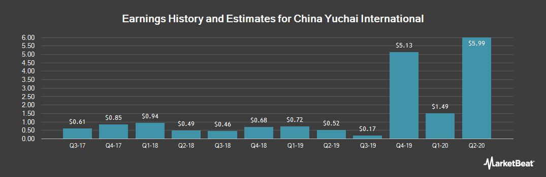 Earnings by Quarter for China Yuchai International (NYSE:CYD)