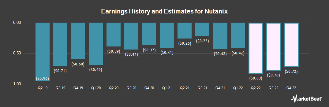Earnings by Quarter for Nutanix (NASDAQ:NTNX)