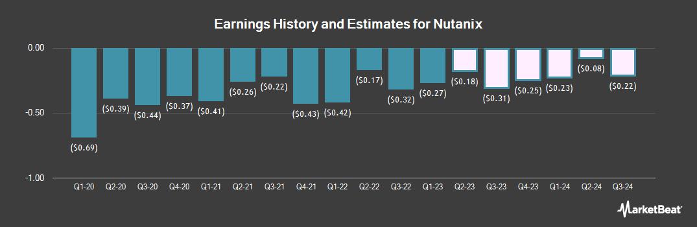 Earnings by Quarter for Nutanix (NASDAQ:NTNX)