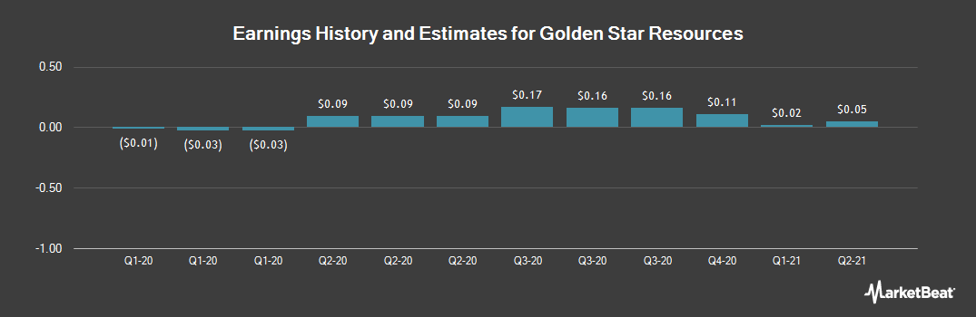 Earnings by Quarter for Golden Star Resources (NYSEAMERICAN:GSS)