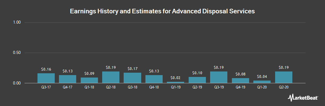 Earnings by Quarter for Advanced Disposal Services (NYSE:ADSW)