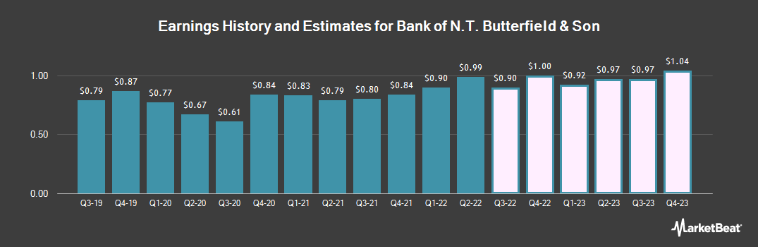 Earnings by Quarter for Bank of N.T. Butterfield & Son (NYSE:NTB)
