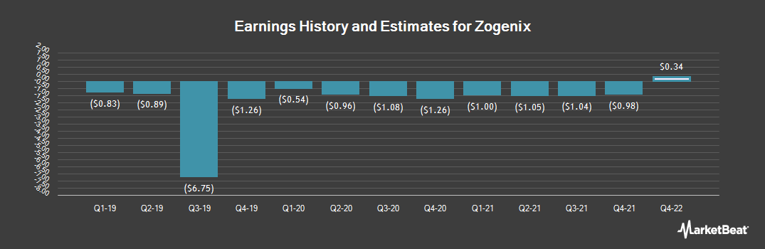 Earnings by Quarter for Zogenix (NASDAQ:ZGNX)
