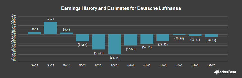 Earnings by Quarter for Lufthansa (OTCMKTS:DLAKY)