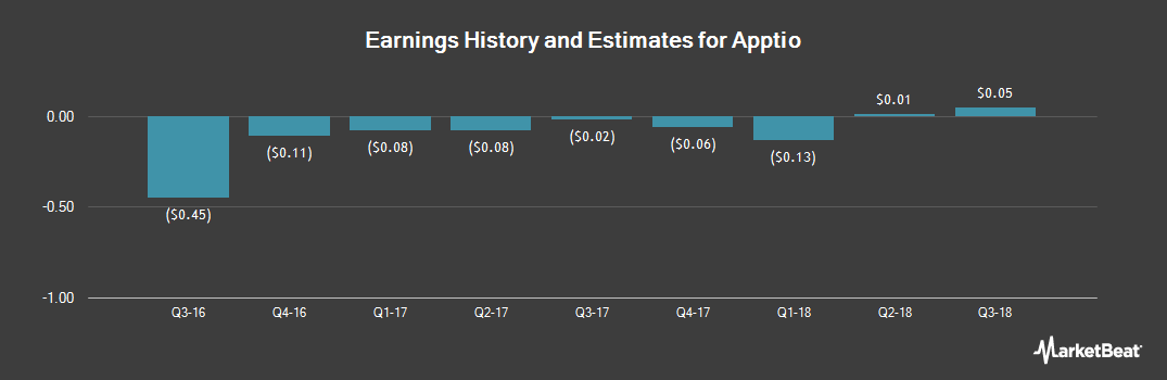 Earnings by Quarter for Apptio (NASDAQ:APTI)