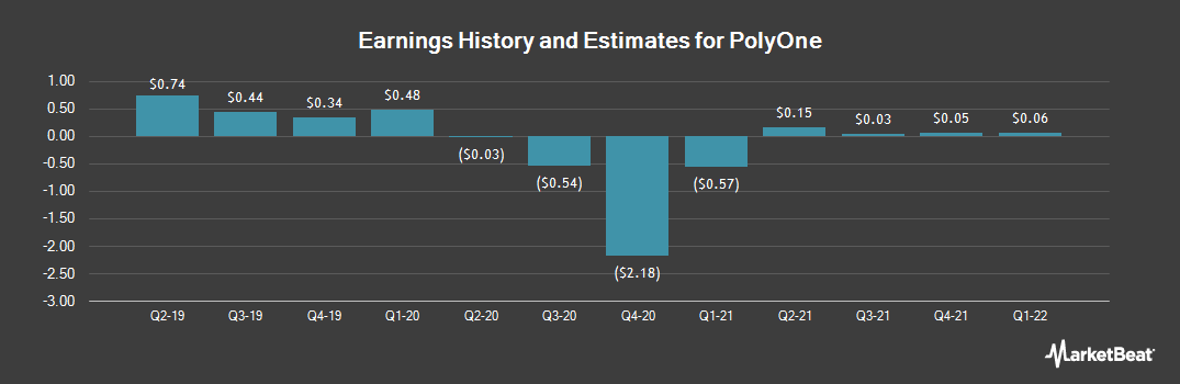 Earnings by Quarter for PolyOne (NYSE:POL)