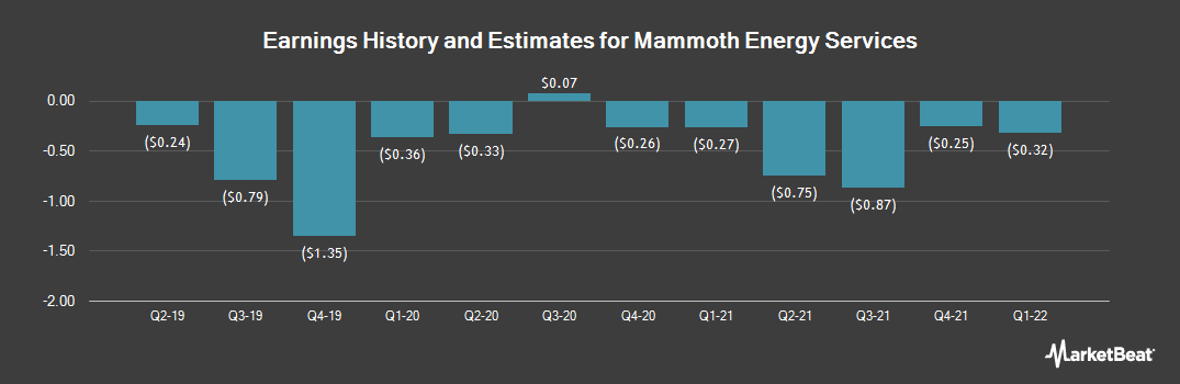 Earnings by Quarter for Mammoth Energy Services (NASDAQ:TUSK)
