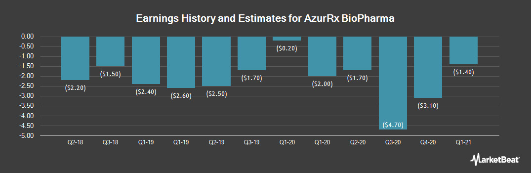 Earnings by Quarter for AzurRx BioPharma (NASDAQ:AZRX)
