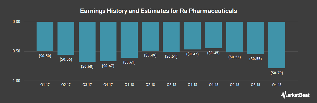 Earnings by Quarter for Ra Pharmaceuticals (NASDAQ:RARX)