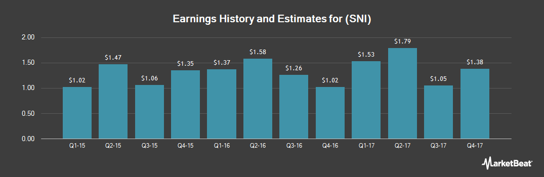 Earnings by Quarter for Scripps Networks Interactive (NASDAQ:SNI)