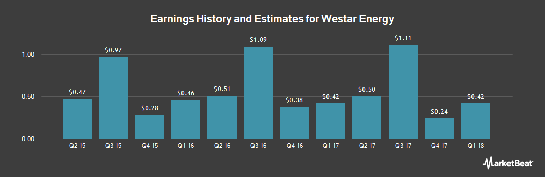 Earnings by Quarter for Westar Energy (NYSE:WR)