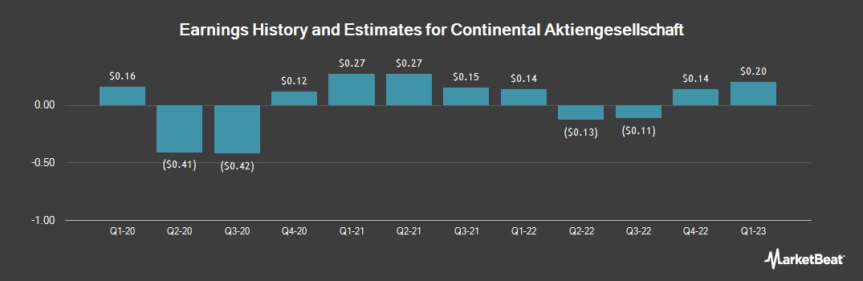 Earnings by Quarter for Continental (OTCMKTS:CTTAY)