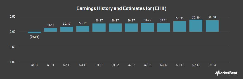 Earnings by Quarter for Eastern Insurance (NASDAQ:EIHI)