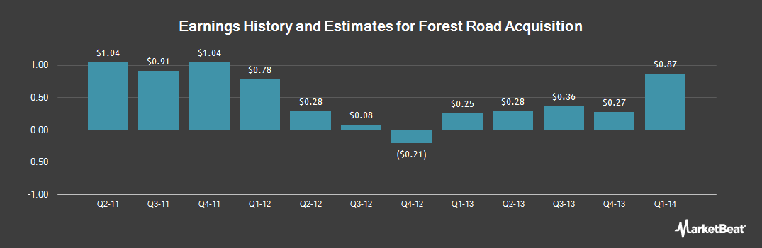 Earnings by Quarter for Forest Laboratories (NYSE:FRX)