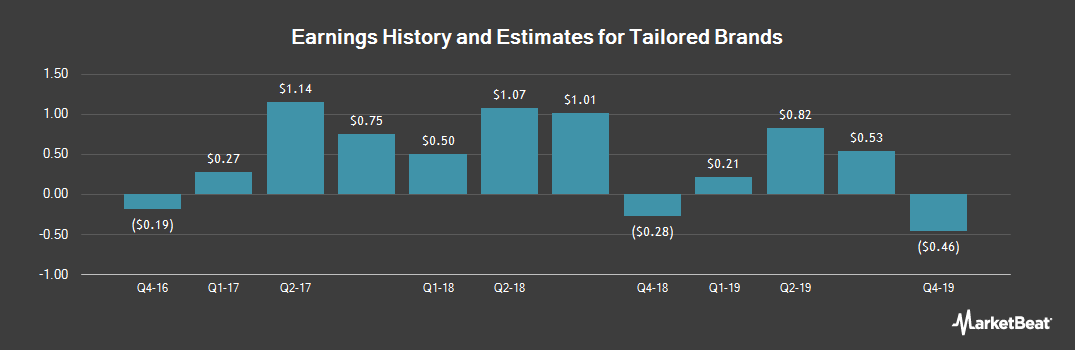 Earnings by Quarter for Tailored Brands (NYSE:TLRD)