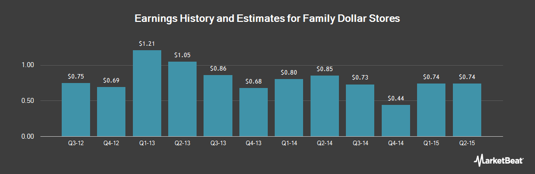 Earnings by Quarter for Family Dollar Stores (NYSE:FDO)