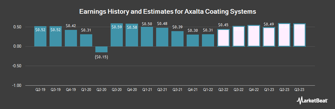 Earnings by Quarter for Axalta Coating Systems (NYSE:AXTA)