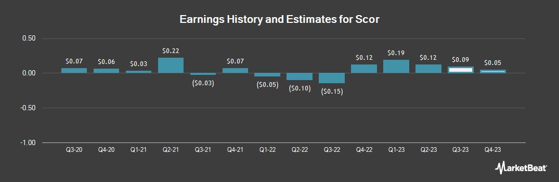 Earnings by Quarter for Scor (OTCMKTS:SCRYY)
