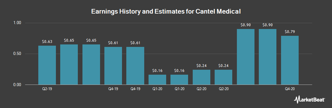 Earnings by Quarter for Cantel Medical (NYSE:CMD)