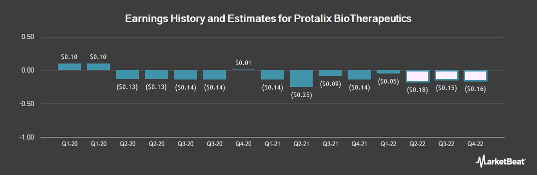 Earnings by Quarter for Protalix Biotherapeutics (NYSEAMERICAN:PLX)