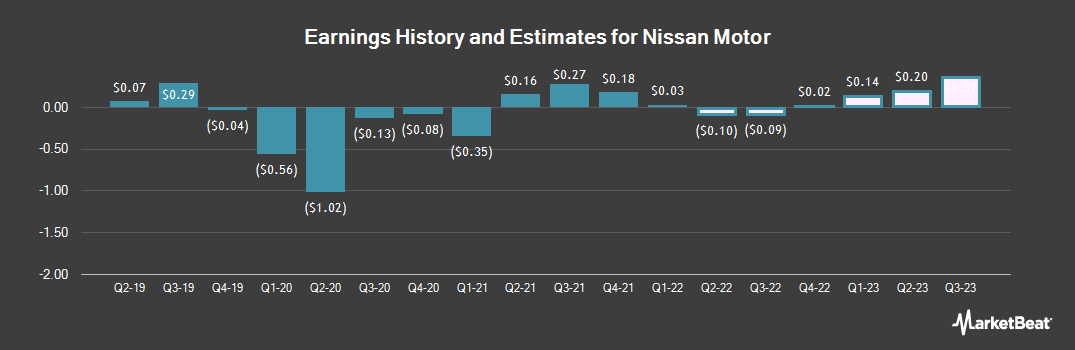 Earnings by Quarter for Nissan (OTCMKTS:NSANY)