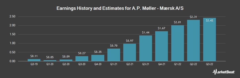 Earnings by Quarter for Maersk (OTCMKTS:AMKBY)