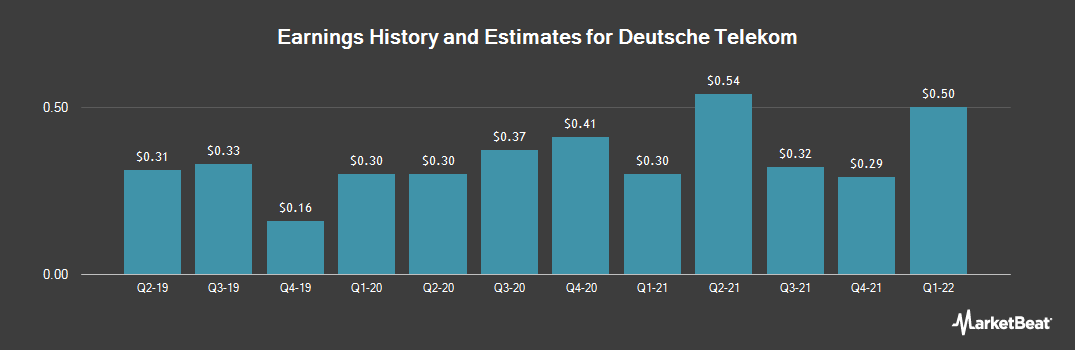 Earnings by Quarter for Deutsche Telekom AG (OTCMKTS:DTEGY)