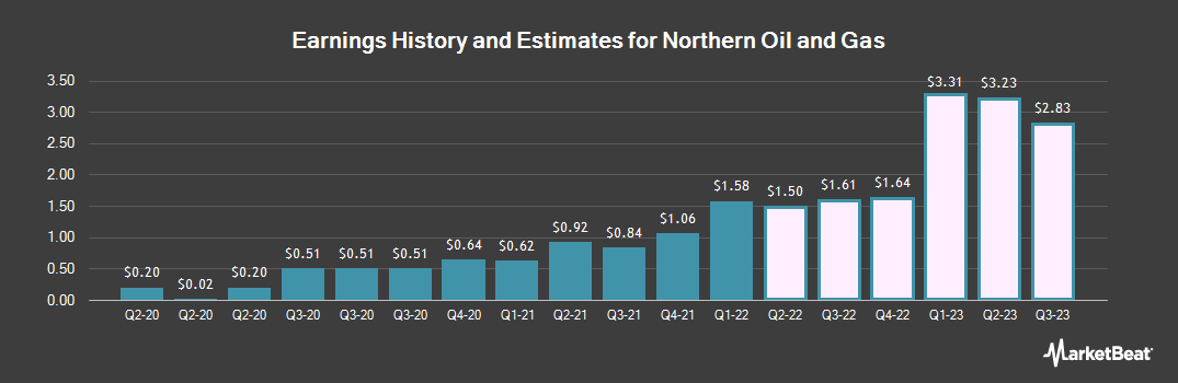 Earnings by Quarter for Northern Oil & Gas (NYSEAMERICAN:NOG)