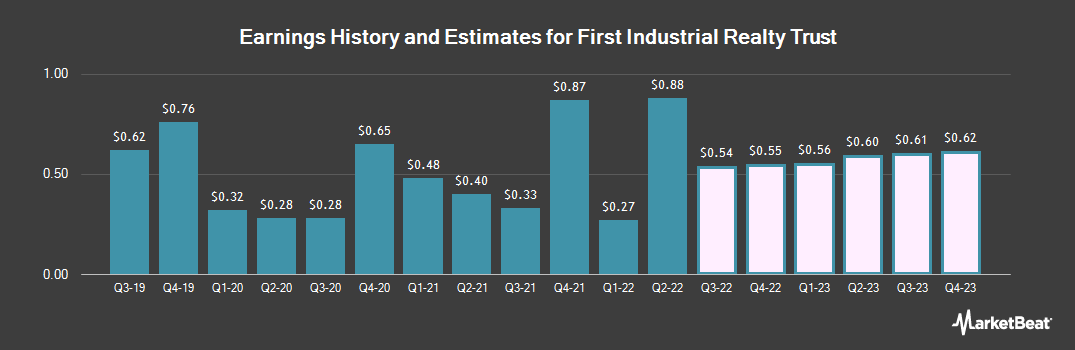 Earnings by Quarter for First Industrial Realty Trust (NYSE:FR)